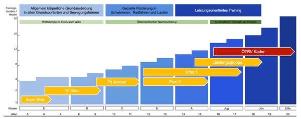 Trainingsplanung Grafik